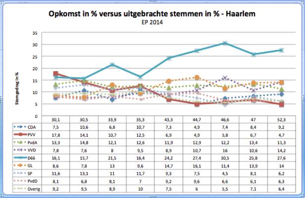 Opkomst versus stemgedrag EP 2014