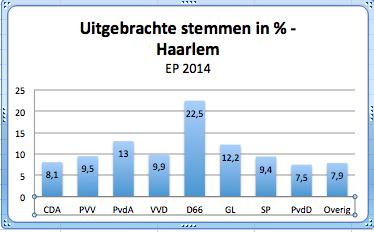 Percentage uitgebrachte stemmen EP 2014