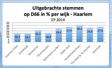 Stemmen D66 EP 2014