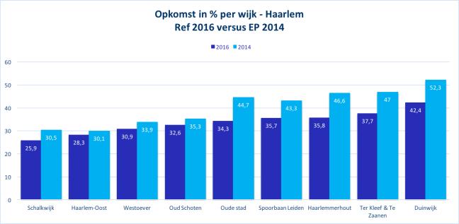 Opkomst in % per wijk