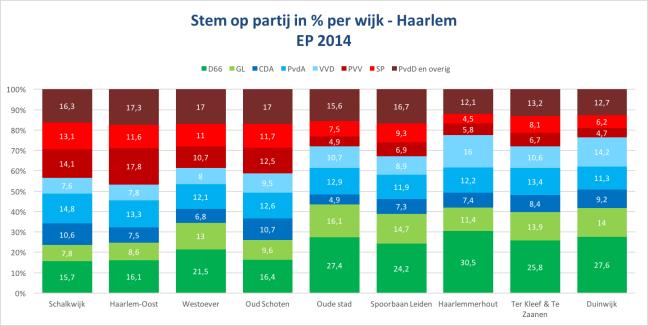 Stem op partij 2014 Haarlem