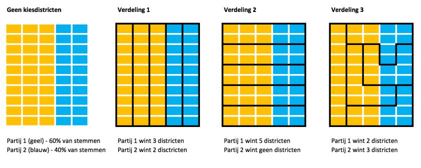 Visualisatie gerrymandering.png