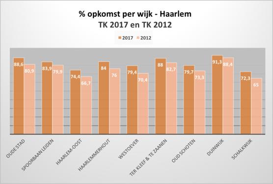 Tabel % opkomst per wijk