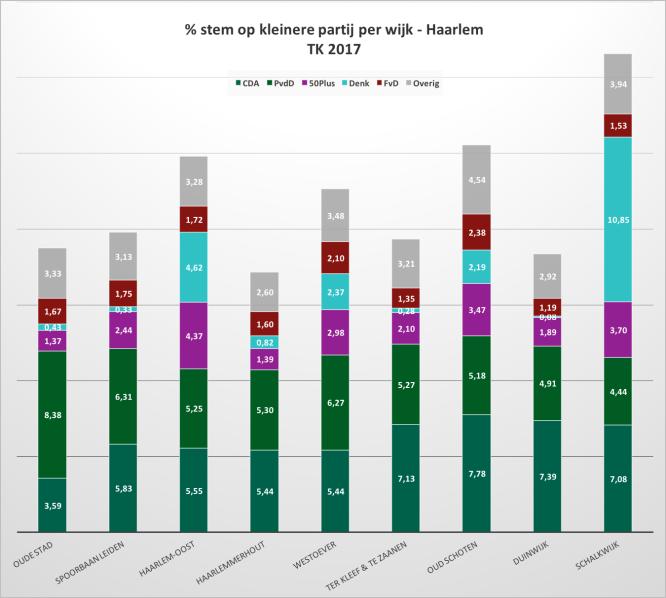 Tabel % stemmen op kleinere partij per wijk.png