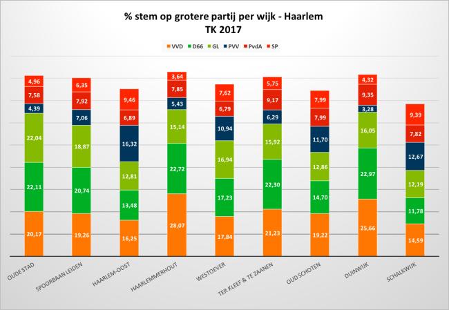 Tabel % stemmen op partij per wijk.png