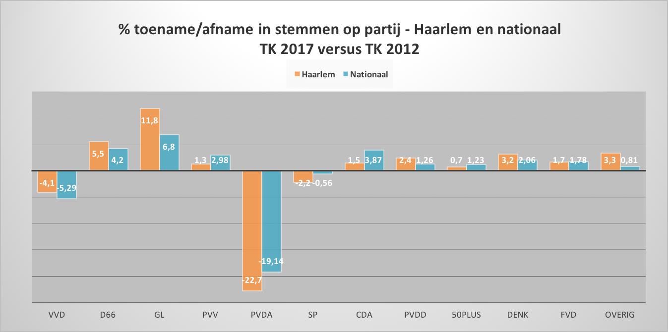 Tabel & toename en afname stemmen Haarlem en nationaal.png