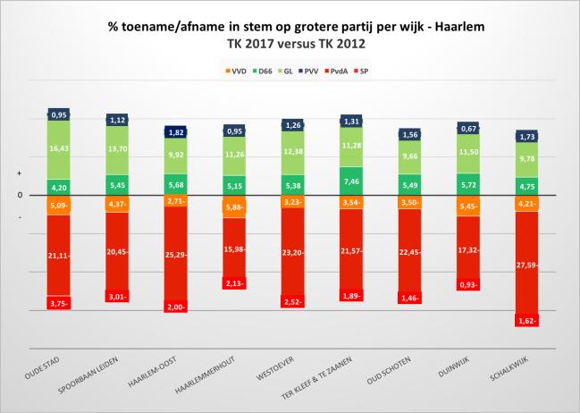 Tabel % toename of afname grotere partij per wijk.png