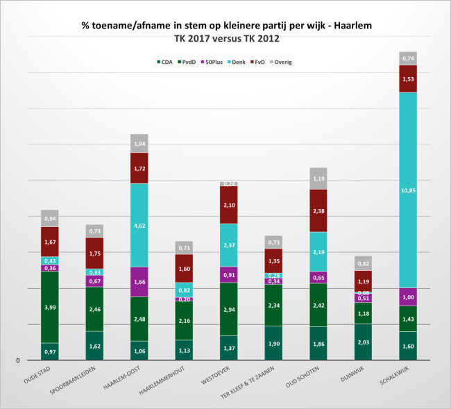 Tabel % toename of afname kleinere partij per wijk.png